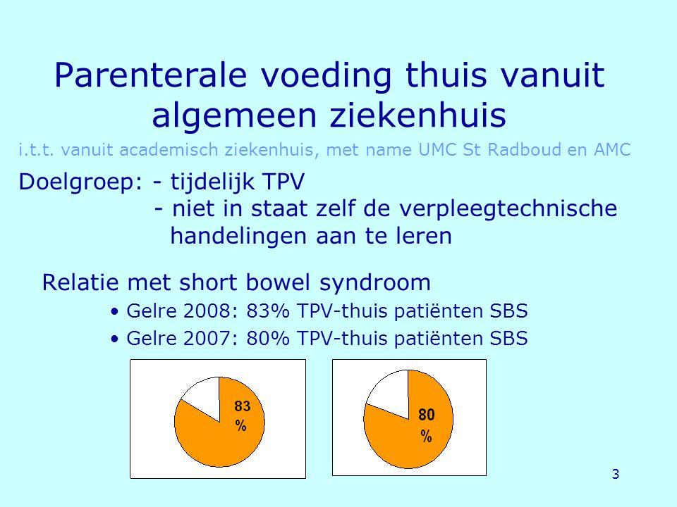 3 Parenterale voeding thuis vanuit algemeen ziekenhuis Relatie met short bowel syndroom Gelre 2008: 83% TPV-thuis patiënten SBS Gelre 2007: 80% TPV-th
