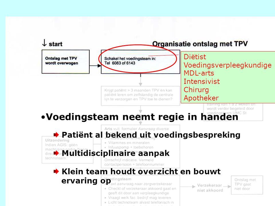 8 Voedingsteam neemt regie in handen Patiënt al bekend uit voedingsbespreking Multidisciplinaire aanpak Klein team houdt overzicht en bouwt ervaring o