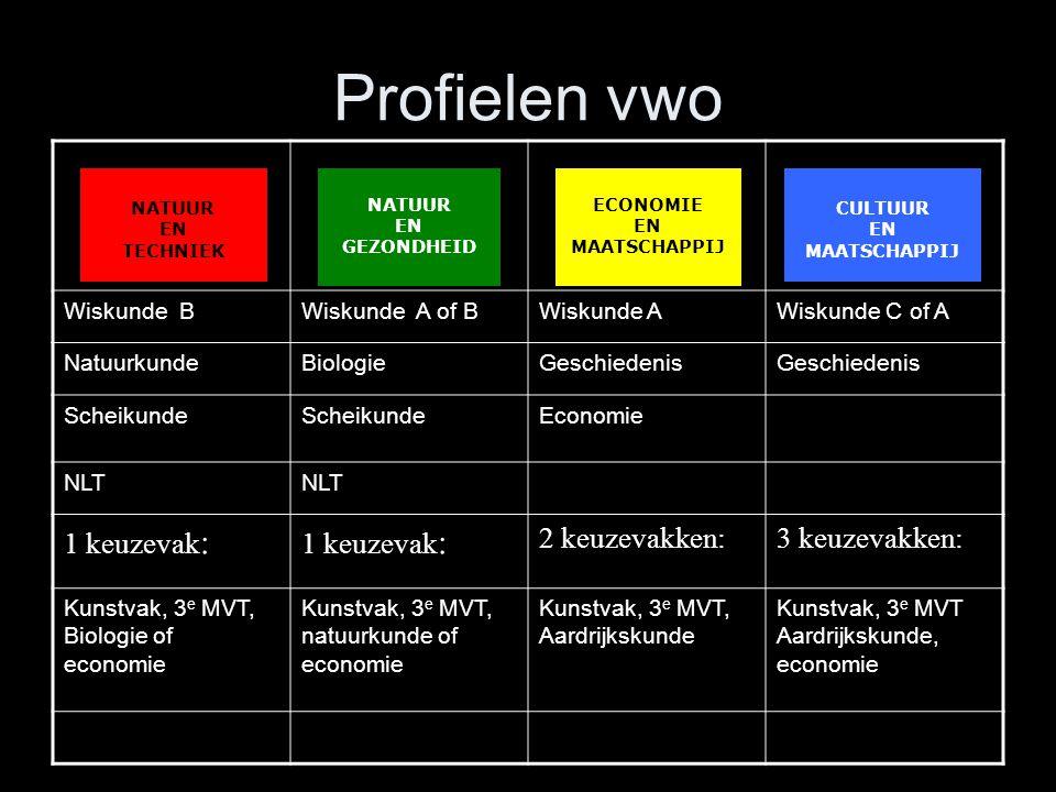 Profielen vwo Wiskunde BWiskunde A of BWiskunde AWiskunde C of A NatuurkundeBiologieGeschiedenis Scheikunde Economie NLT 1 keuzevak : 2 keuzevakken:3