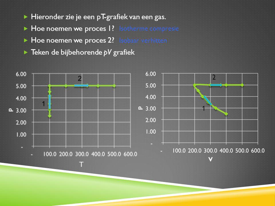  Hieronder zie je een pT-grafiek van een gas.  Hoe noemen we proces 1?  Hoe noemen we proces 2?  Teken de bijbehorende pV grafiek Isobaar verhitte