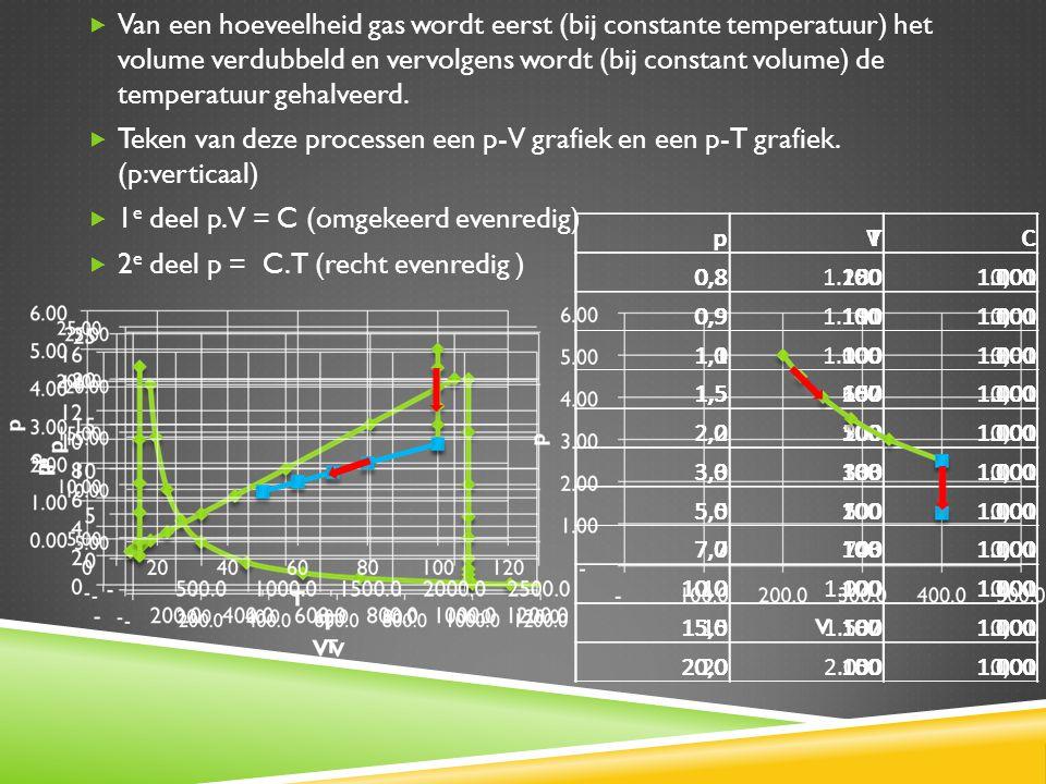  Van een hoeveelheid gas wordt eerst (bij constante temperatuur) het volume verdubbeld en vervolgens wordt (bij constant volume) de temperatuur gehal