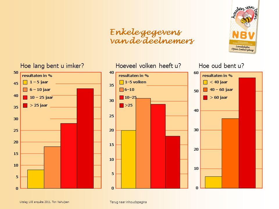Terug naar inhoudspagina Uitslag LOI enquête 2011, Ton Nahuijsen Hoe lang bent u imker Hoeveel volken heeft u Hoe oud bent u.