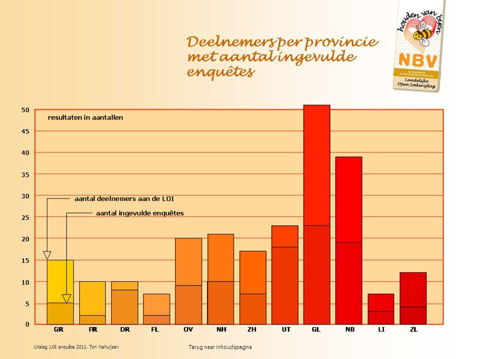 Terug naar inhoudspagina Uitslag LOI enquête 2011, Ton Nahuijsen Deelnemers per provincie met aantal ingevulde enquêtes 50 45 40 35 30 25 20 15 10 5 0 GR FR DR FL OV NH ZH UT GL NB LI ZL