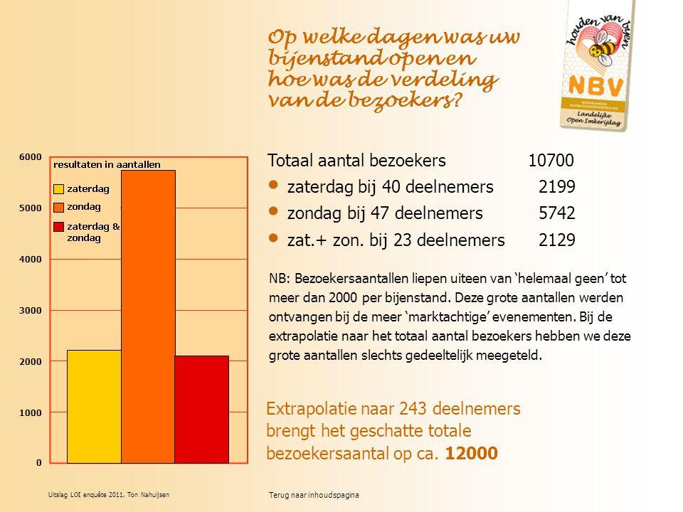 Terug naar inhoudspagina Uitslag LOI enquête 2011, Ton Nahuijsen Op welke dagen was uw bijenstand open en hoe was de verdeling van de bezoekers.