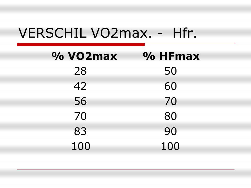 VERSCHIL VO2max. - Hfr. % VO2max % HFmax 28 50 42 60 56 70 70 80 83 90 100