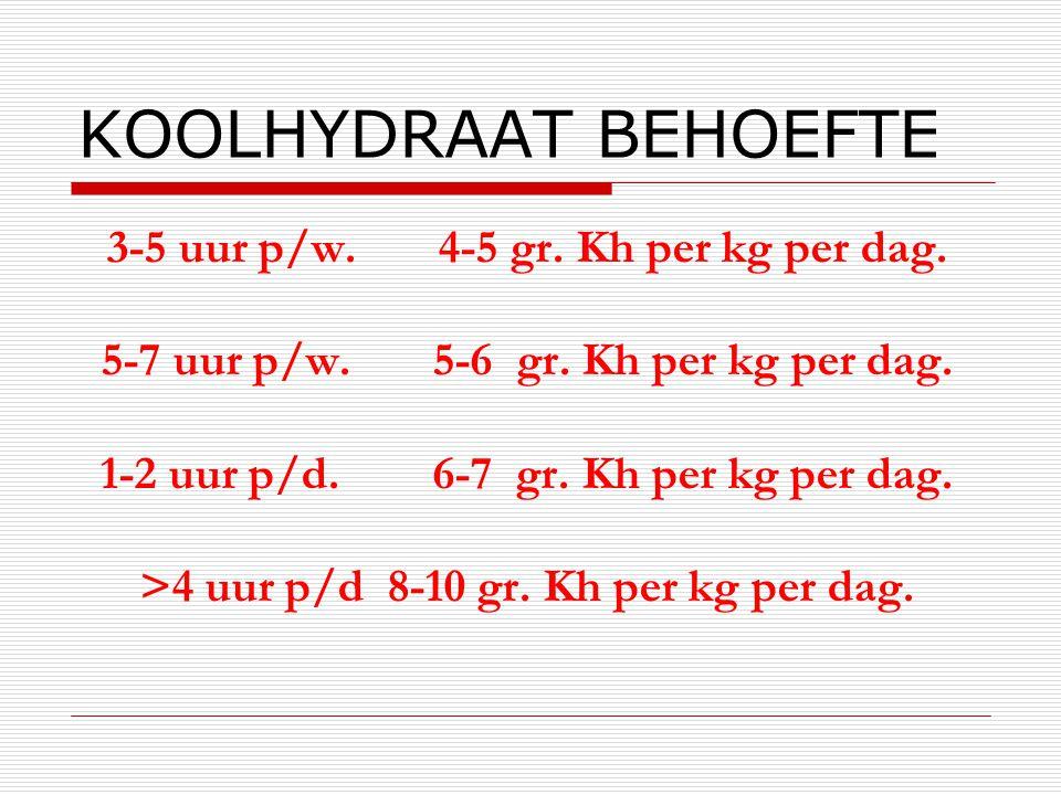 KOOLHYDRAAT BEHOEFTE 3-5 uur p/w. 4-5 gr. Kh per kg per dag. 5-7 uur p/w. 5-6 gr. Kh per kg per dag. 1-2 uur p/d. 6-7 gr. Kh per kg per dag. >4 uur p/