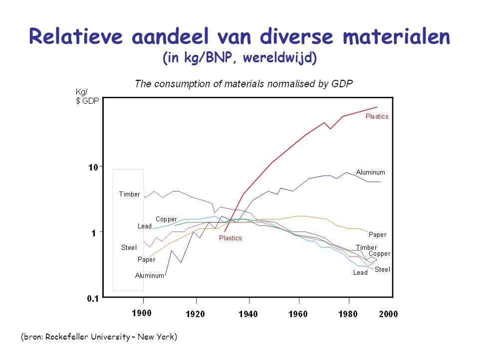Relatieve aandeel van diverse materialen (in kg/BNP, wereldwijd) (bron: Rockefeller University – New York)