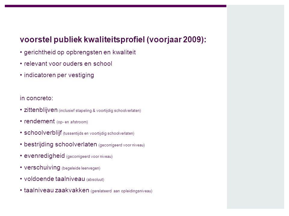 voorstel publiek kwaliteitsprofiel (voorjaar 2009): gerichtheid op opbrengsten en kwaliteit relevant voor ouders en school indicatoren per vestiging i