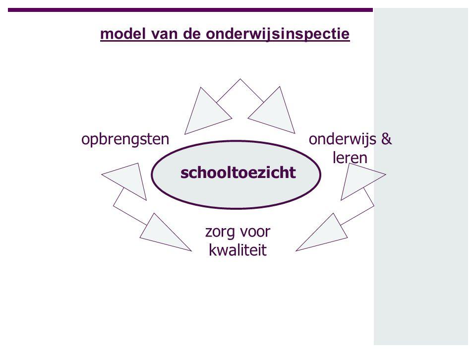 schooltoezicht opbrengsten zorg voor kwaliteit onderwijs & leren model van de onderwijsinspectie