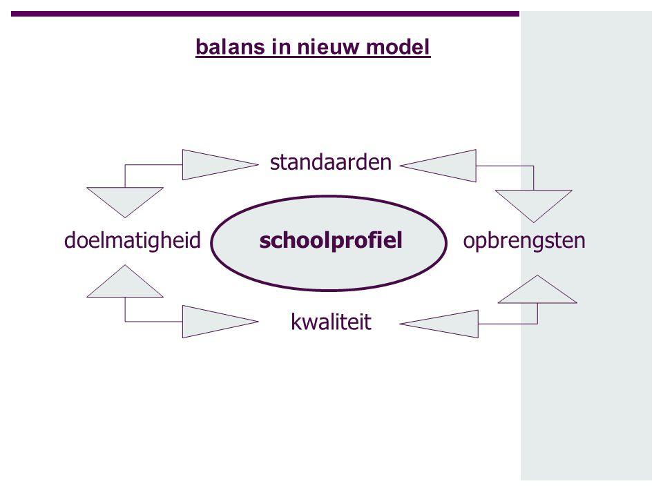 schoolprofieldoelmatigheid kwaliteit opbrengsten standaarden balans in nieuw model