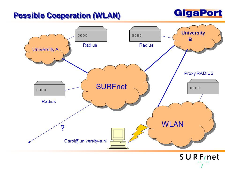 Possible Cooperation (WLAN) University B University A SURFnet WLAN Proxy RADIUS Radius .
