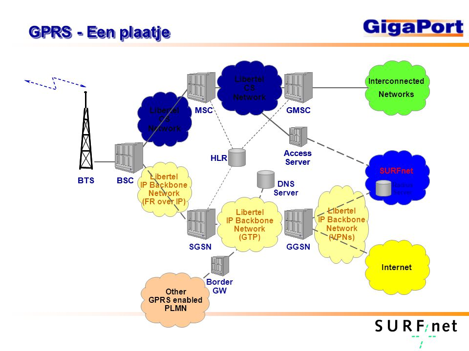GPRS - Een plaatje Libertel CS Network BSC MSCGMSC Libertel CS Network Access Server HLR BTS SurfNet Radius Server Interconnected Networks DNS Server Libertel CS Network Libertel IP Backbone Network (FR over IP) BSCBTS MSCGMSC Libertel CS Network SGSNGGSN Libertel IP Backbone Network (GTP) Internet Access Server SURFnet Other GPRS enabled PLMN Border GW Radius Server Interconnected Networks HLR Libertel IP Backbone Network (VPNs)