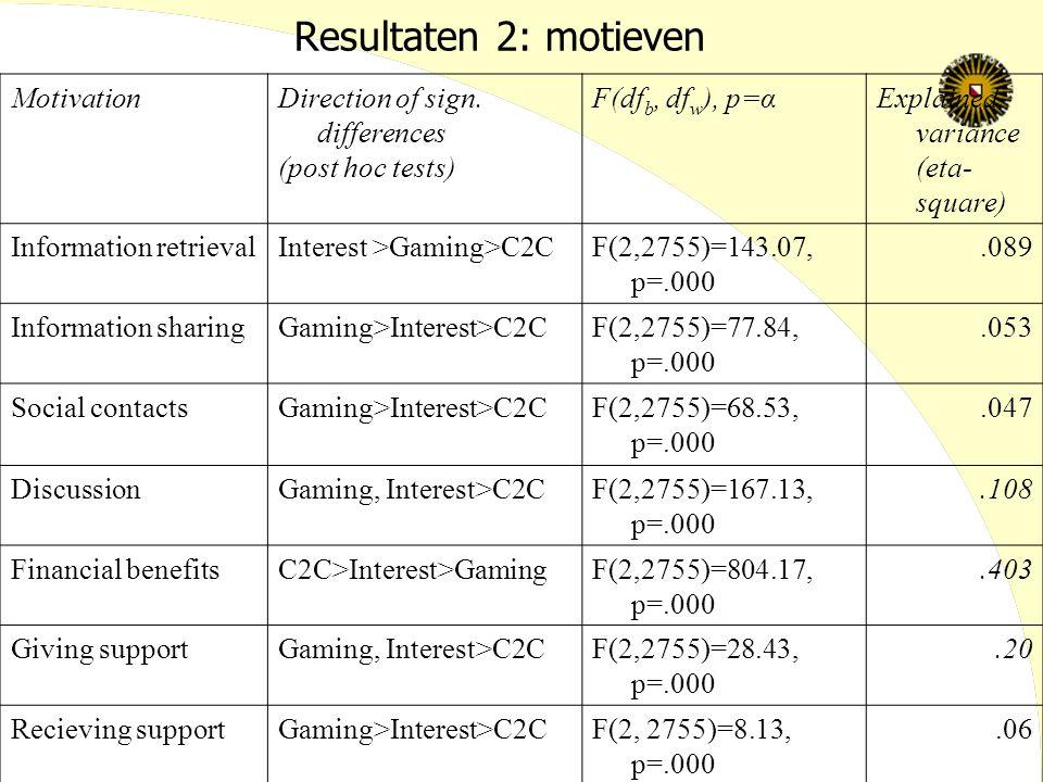 Resultaten 2: motieven MotivationDirection of sign. differences (post hoc tests) F(df b, df w ), p=αExplained variance (eta- square) Information retri
