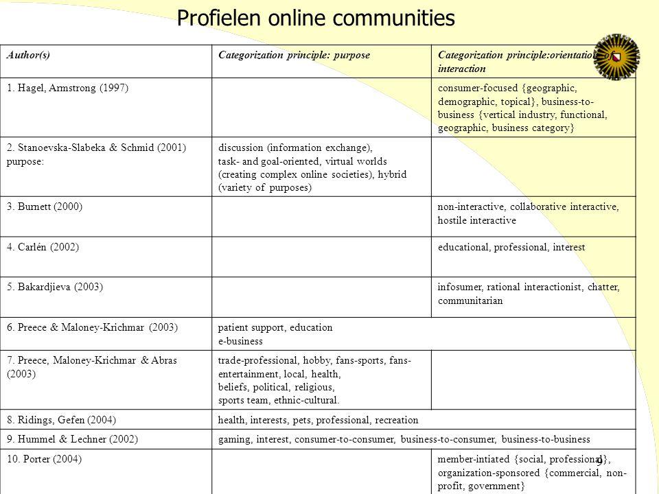 9 Profielen online communities Author(s)Categorization principle: purposeCategorization principle:orientation of interaction 1. Hagel, Armstrong (1997