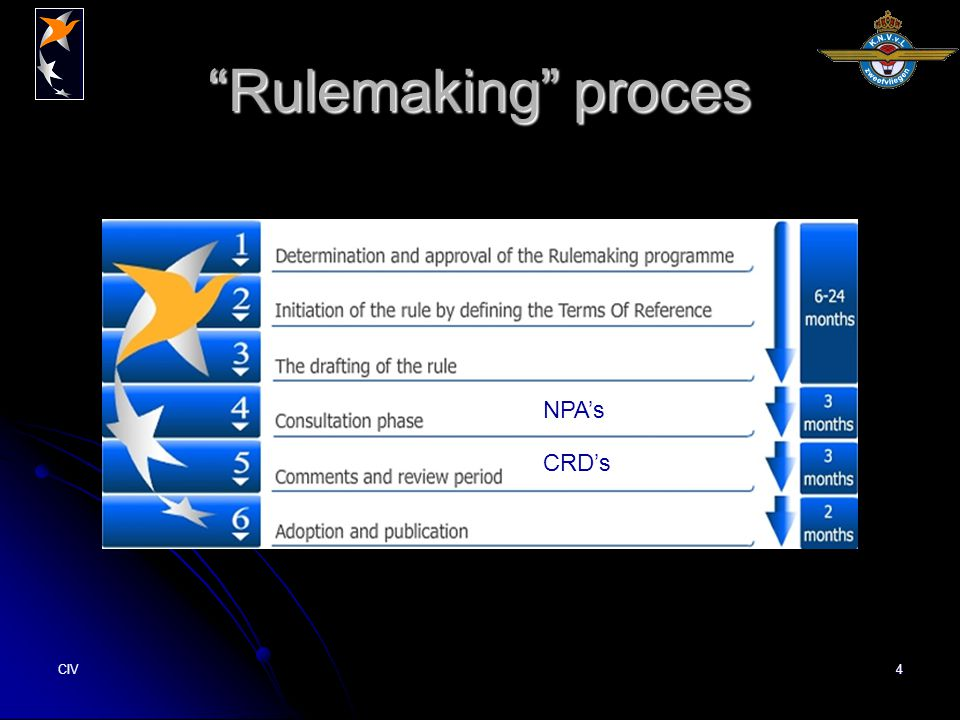 CIV4 Rulemaking proces NPA's CRD's