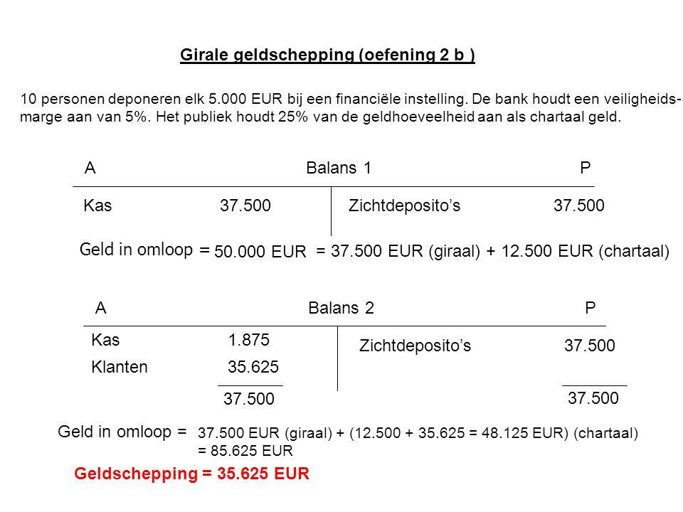 Balans 1AP Kas37.500Zichtdeposito's37.500 Geld in omloop = 50.000 EUR = 37.500 EUR (giraal) + 12.500 EUR (chartaal) Balans 2AP Kas1.875 Zichtdeposito's37.500 Klanten35.625 37.500 Geld in omloop = 37.500 EUR (giraal) + (12.500 + 35.625 = 48.125 EUR) (chartaal) = 85.625 EUR Geldschepping = 35.625 EUR 10 personen deponeren elk 5.000 EUR bij een financiële instelling.