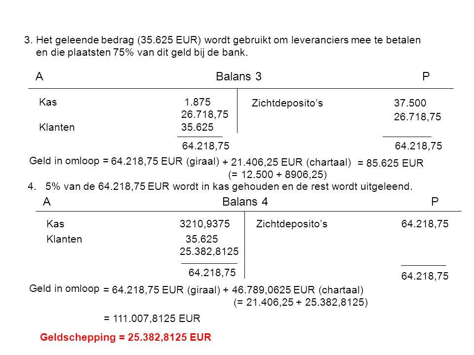 3. Het geleende bedrag (35.625 EUR) wordt gebruikt om leveranciers mee te betalen en die plaatsten 75% van dit geld bij de bank. Kas 1.875 26.718,75 K