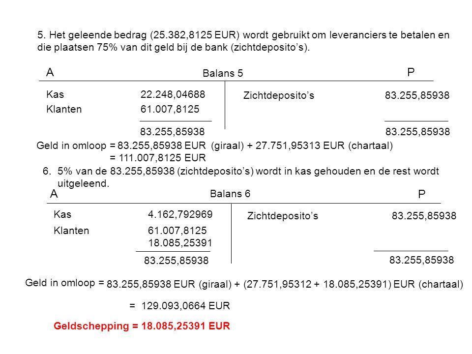 5. Het geleende bedrag (25.382,8125 EUR) wordt gebruikt om leveranciers te betalen en die plaatsen 75% van dit geld bij de bank (zichtdeposito's). AP