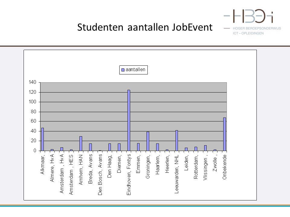 Studenten aantallen JobEvent