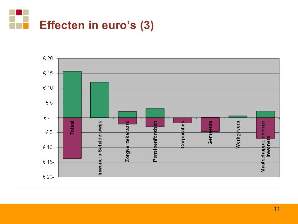 11 Effecten in euro's (3)