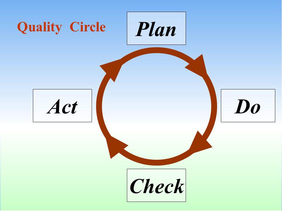 Plan DoAct Check Quality Circle