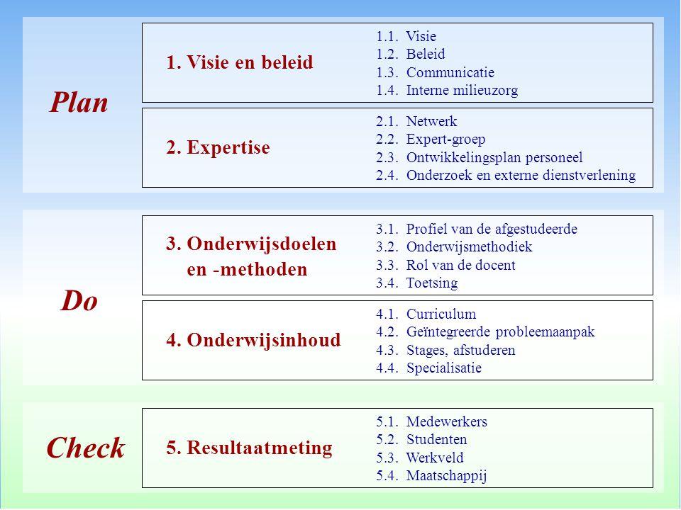 Plan Do Check 1.1. Visie 1.2. Beleid 1.3. Communicatie 1.4. Interne milieuzorg 1. Visie en beleid 2.1. Netwerk 2.2. Expert-groep 2.3. Ontwikkelingspla