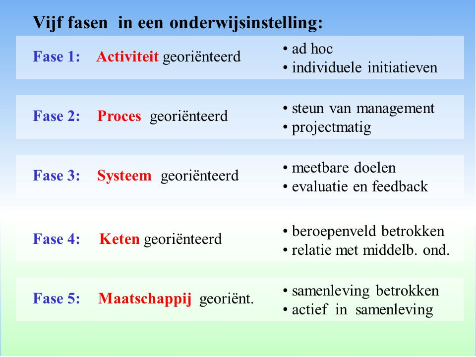 Vijf fasen in een onderwijsinstelling: Activiteit georiënteerdFase 1: ad hoc individuele initiatieven Proces georiënteerdFase 2: steun van management