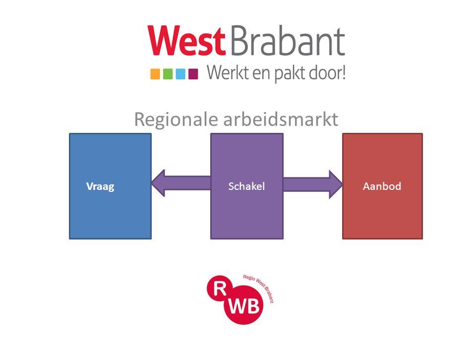 Regionale sectorgroepen