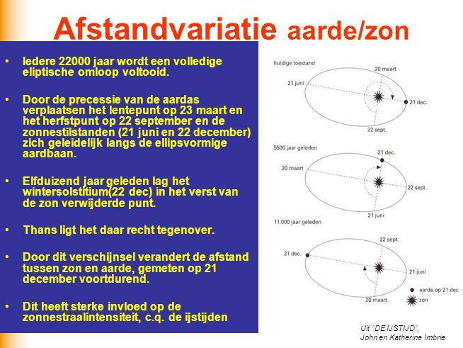Afstandvariatie aarde/zon Iedere 22000 jaar wordt een volledige eliptische omloop voltooid. Door de precessie van de aardas verplaatsen het lentepunt