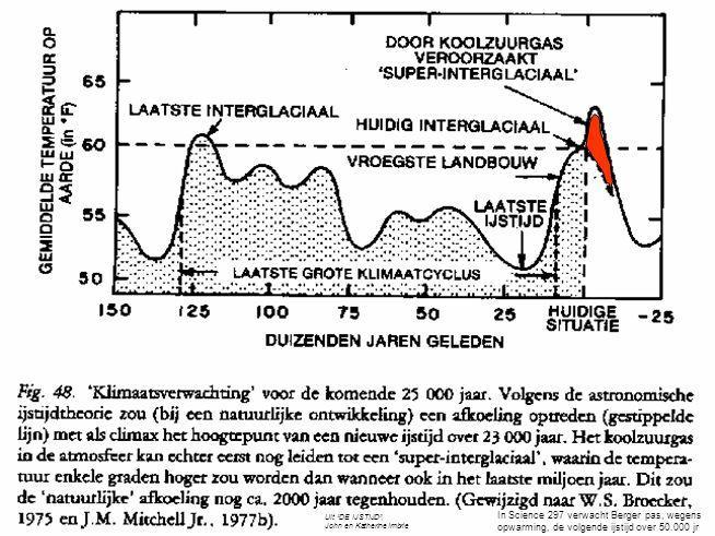 """(JI) In Science 297 verwacht Berger pas, wegens opwarming, de volgende ijstijd over 50.000 jr Uit """"DE IJSTIJD"""", John en Katherine Imbrie"""