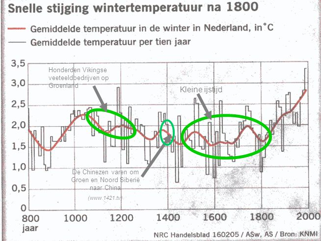 TEMPERATUUR NA 1800 Kleine ijstijd Honderden Vikingse veeteeldbedrijven op Groenland De Chinezen varen om Groen en Noord Siberië naar China (www.1421.