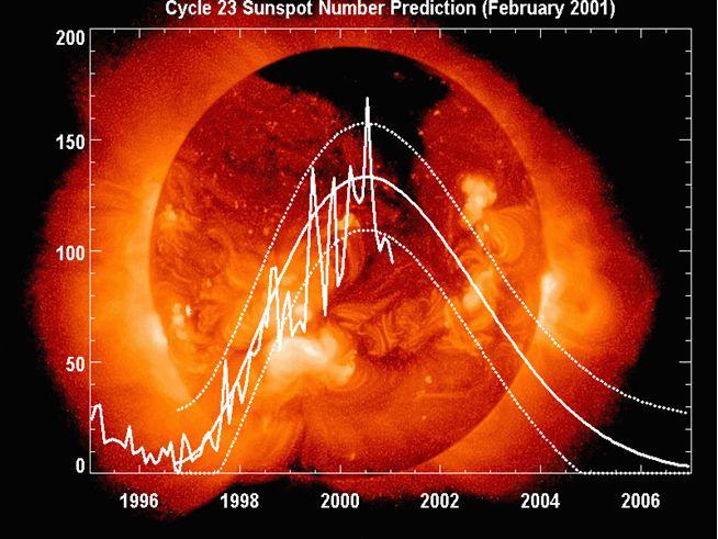 Zonnevlekkencyclus vanaf 1980