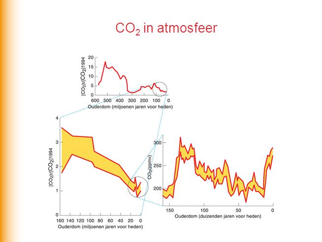 CO 2 in atmosfeer