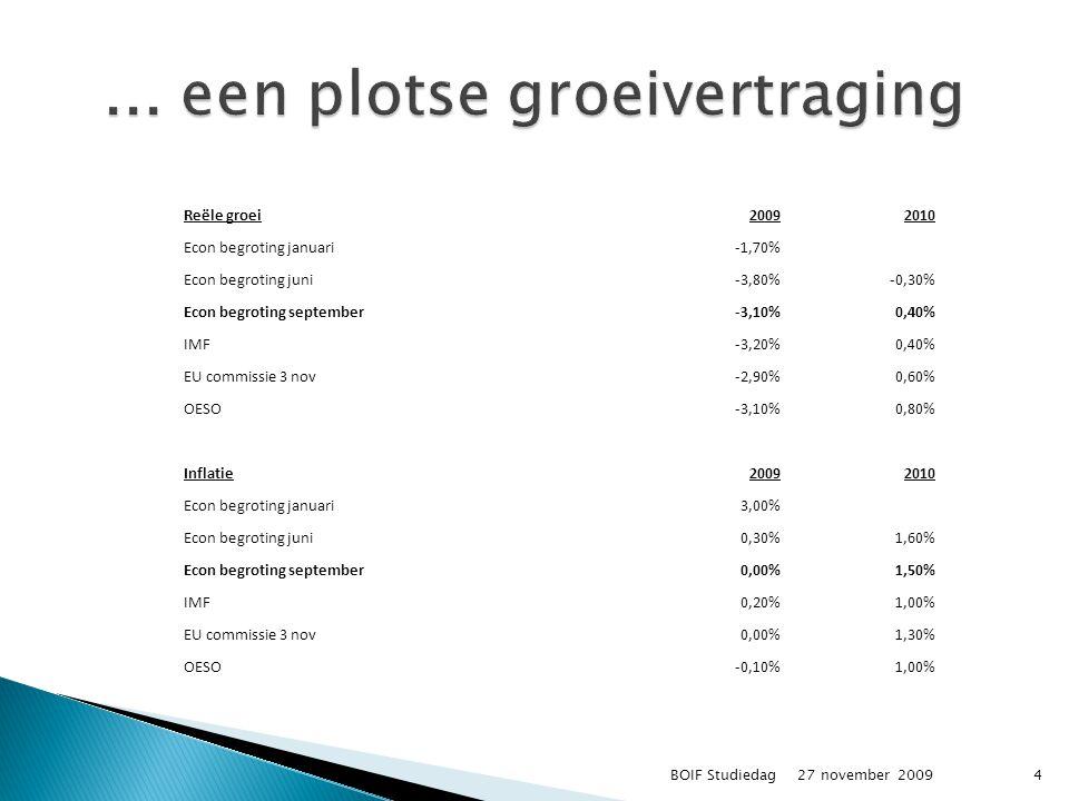 27 november 2009BOIF Studiedag4 Reële groei20092010 Econ begroting januari-1,70% Econ begroting juni-3,80%-0,30% Econ begroting september-3,10%0,40% IMF-3,20%0,40% EU commissie 3 nov-2,90%0,60% OESO-3,10%0,80% Inflatie20092010 Econ begroting januari3,00% Econ begroting juni0,30%1,60% Econ begroting september0,00%1,50% IMF0,20%1,00% EU commissie 3 nov0,00%1,30% OESO-0,10%1,00%