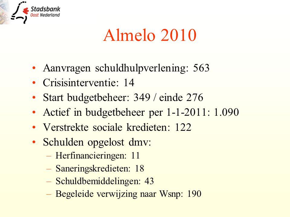 Aanvragen schuldhulpverlening: 563 Crisisinterventie: 14 Start budgetbeheer: 349 / einde 276 Actief in budgetbeheer per 1-1-2011: 1.090 Verstrekte sociale kredieten: 122 Schulden opgelost dmv: –Herfinancieringen: 11 –Saneringskredieten: 18 –Schuldbemiddelingen: 43 –Begeleide verwijzing naar Wsnp: 190 Almelo 2010