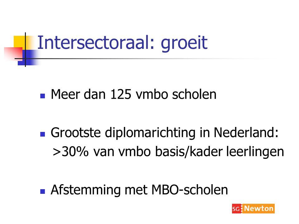 Intersectoraal: groeit Meer dan 125 vmbo scholen Grootste diplomarichting in Nederland: >30% van vmbo basis/kader leerlingen Afstemming met MBO-scholen