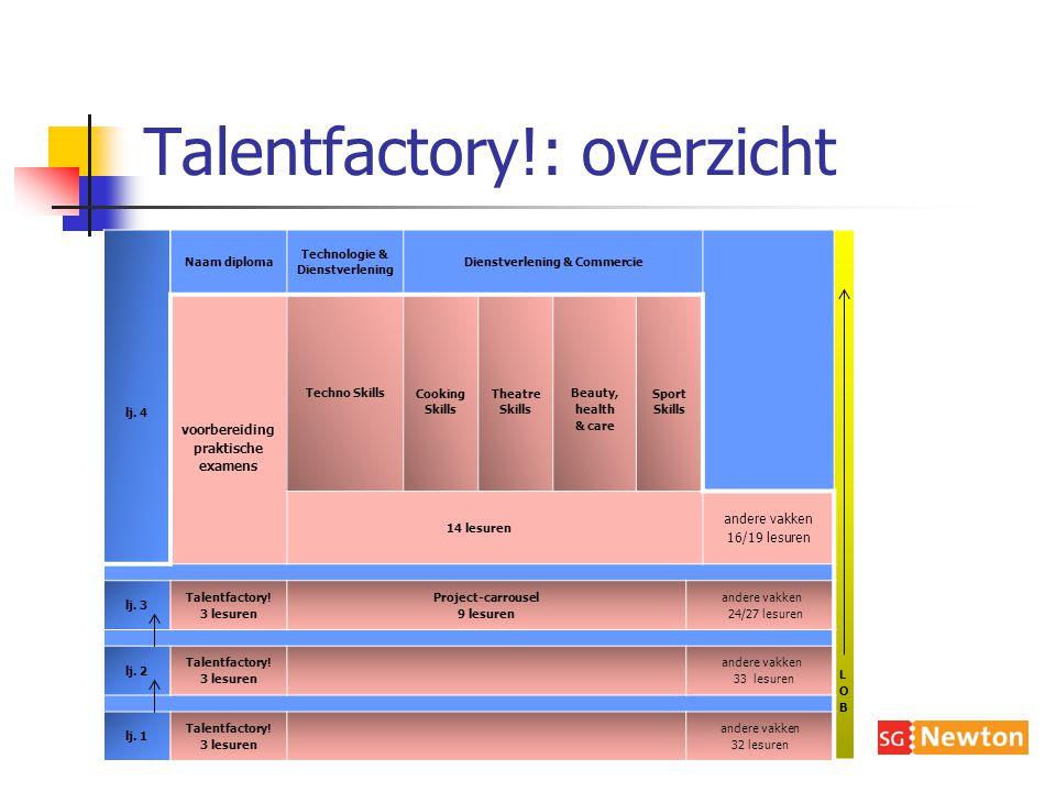 Talentfactory!: overzicht lj.