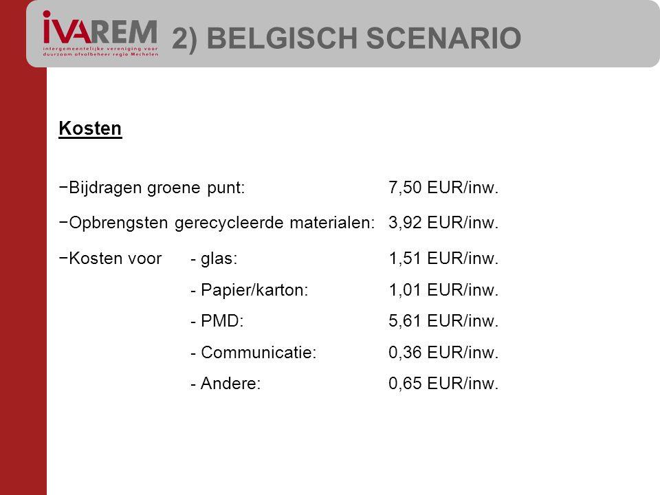 Kosten −Bijdragen groene punt:7,50 EUR/inw. −Opbrengsten gerecycleerde materialen:3,92 EUR/inw. −Kosten voor- glas:1,51 EUR/inw. - Papier/karton:1,01