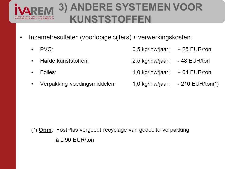 Inzamelresultaten (voorlopige cijfers) + verwerkingskosten: PVC:0,5 kg/inw/jaar;+ 25 EUR/ton Harde kunststoffen:2,5 kg/inw/jaar;- 48 EUR/ton Folies:1,