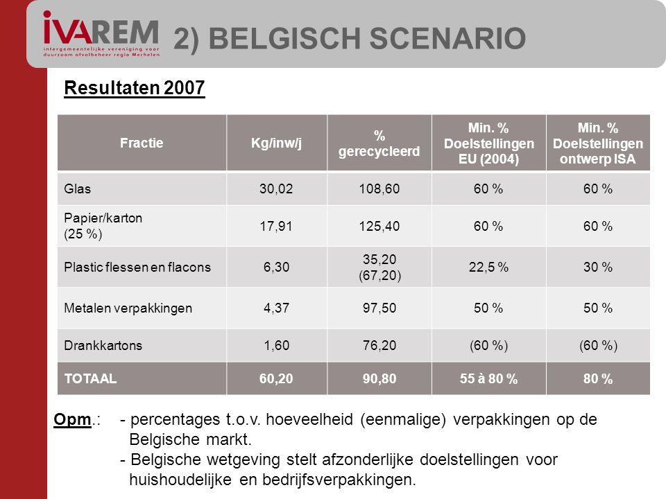 Resultaten 2007 FractieKg/inw/j % gerecycleerd Min. % Doelstellingen EU (2004) Min. % Doelstellingen ontwerp ISA Glas30,02108,6060 % Papier/karton (25