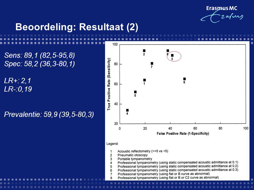 Beoordeling: Resultaat (2) Sens: 89,1 (82,5-95,8) Spec: 58,2 (36,3-80,1) LR+: 2,1 LR-:0,19 Prevalentie: 59,9 (39,5-80,3)
