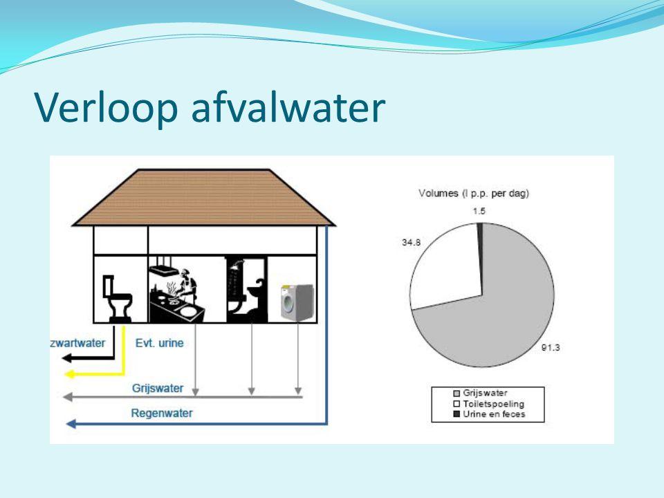 Verloop afvalwater