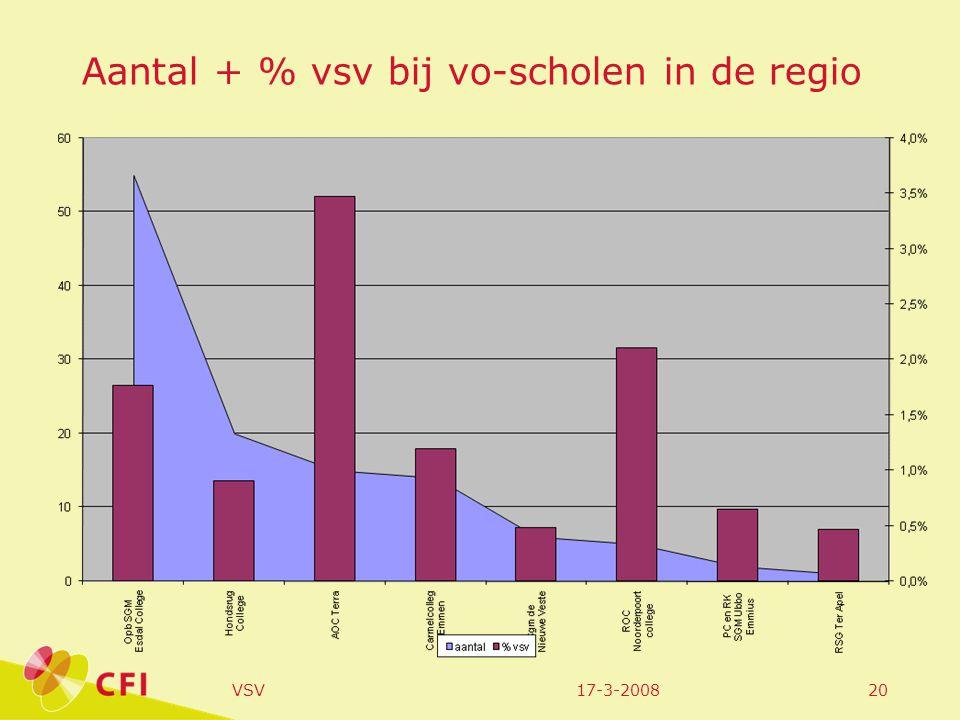 17-3-2008VSV20 Aantal + % vsv bij vo-scholen in de regio