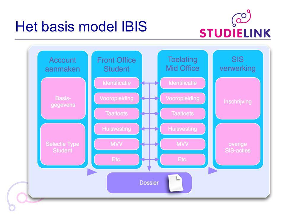 Het basis model IBIS