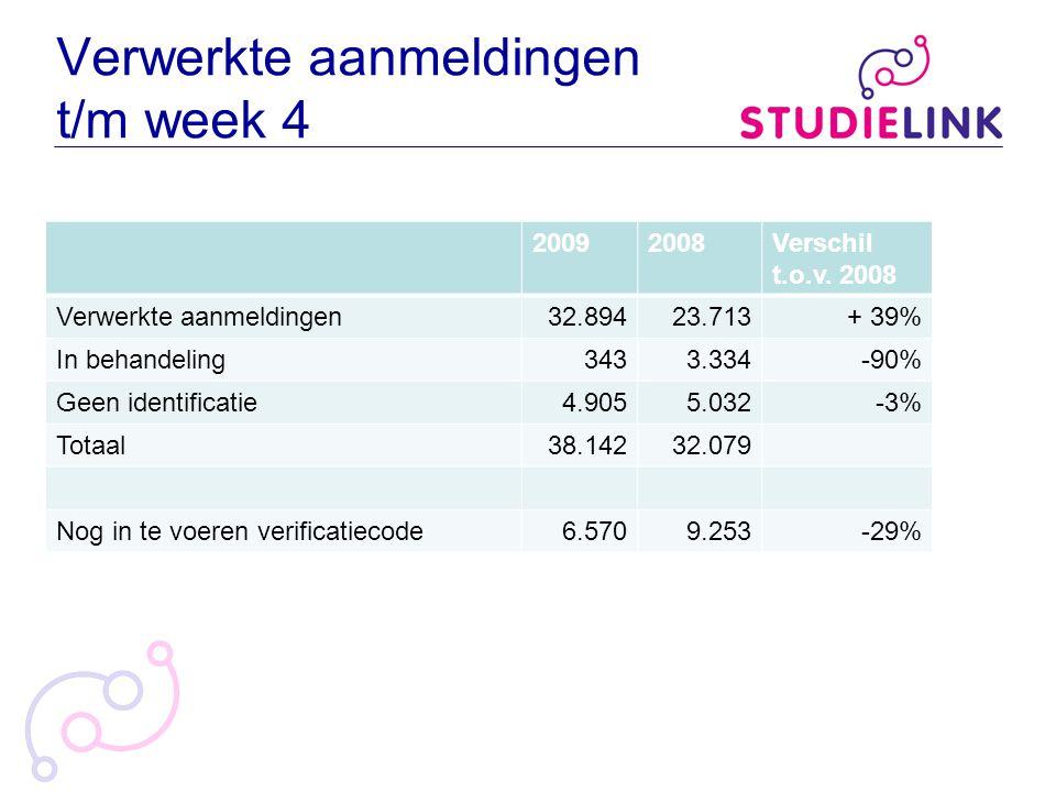 Verwerkte aanmeldingen t/m week 4 20092008Verschil t.o.v. 2008 Verwerkte aanmeldingen32.89423.713+ 39% In behandeling3433.334-90% Geen identificatie4.