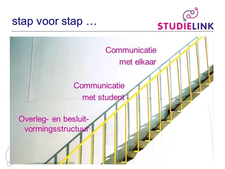 stap voor stap … Overleg- en besluit- vormingsstructuur Communicatie met student Communicatie met elkaar