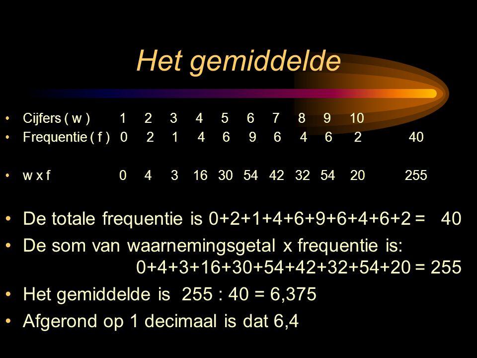 Het gemiddelde Cijfers ( w ) 1 2 3 4 5 6 7 8 9 10 Frequentie ( f ) 0 2 1 4 6 9 6 4 6 2 40 w x f 0 4 3 16 30 54 42 32 54 20 255 De totale frequentie is 0+2+1+4+6+9+6+4+6+2 = 40 De som van waarnemingsgetal x frequentie is: 0+4+3+16+30+54+42+32+54+20 = 255 Het gemiddelde is 255 : 40 = 6,375 Afgerond op 1 decimaal is dat 6,4