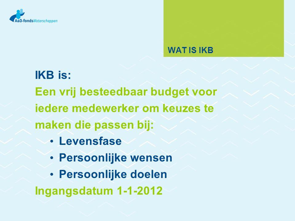 WAAROM IKB IKB biedt de medewerker meer: Zeggenschap Keuzevrijheid Verantwoordelijkheid En minder: Regels