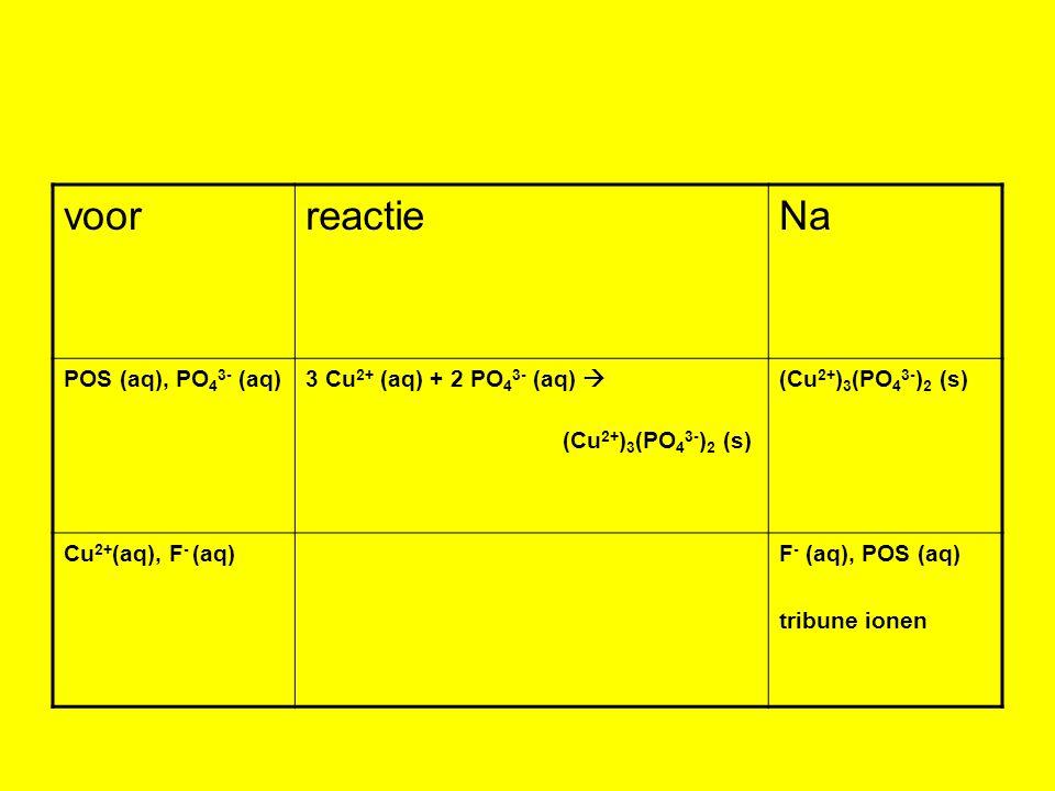 voorreactieNa POS (aq), PO 4 3- (aq)3 Cu 2+ (aq) + 2 PO 4 3- (aq)  (Cu 2+ ) 3 (PO 4 3- ) 2 (s) Cu 2+ (aq), F - (aq)F - (aq), POS (aq) tribune ionen
