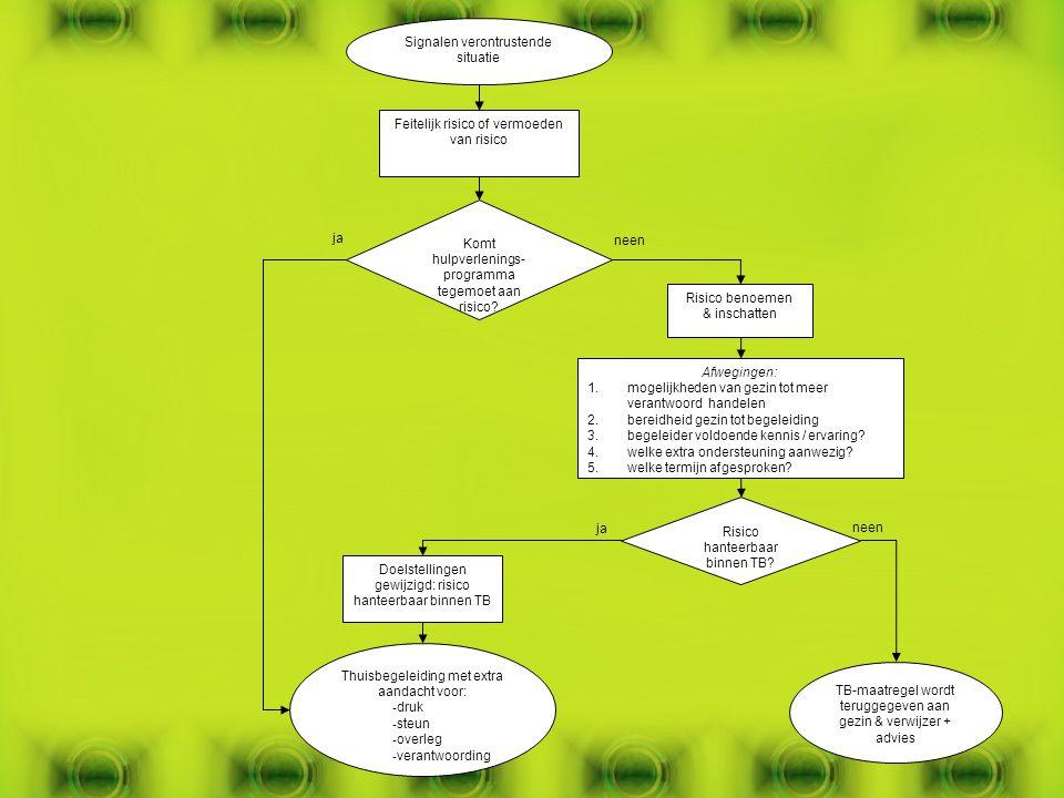 Risico benoemen & inschatten Afwegingen: 1.mogelijkheden van gezin tot meer verantwoord handelen 2.bereidheid gezin tot begeleiding 3.begeleider voldo